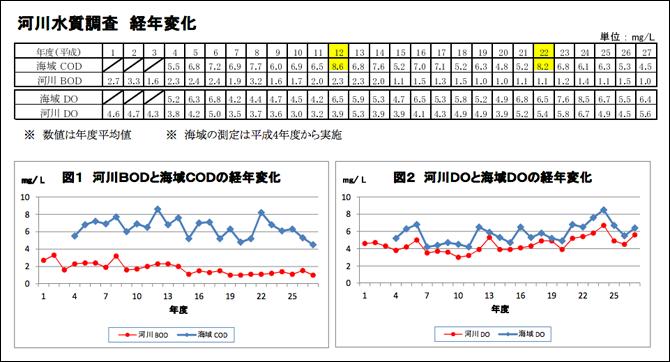 江東区の河川水質調査経年変化の表とグラフ