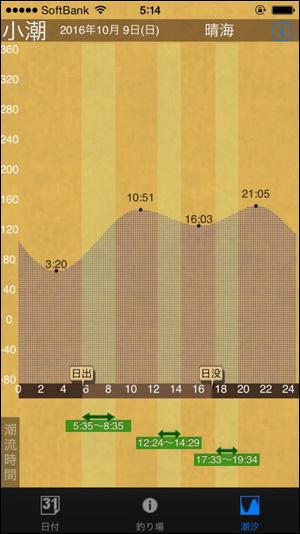 タイドグラフ01