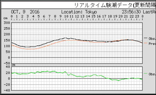 タイドグラフ02