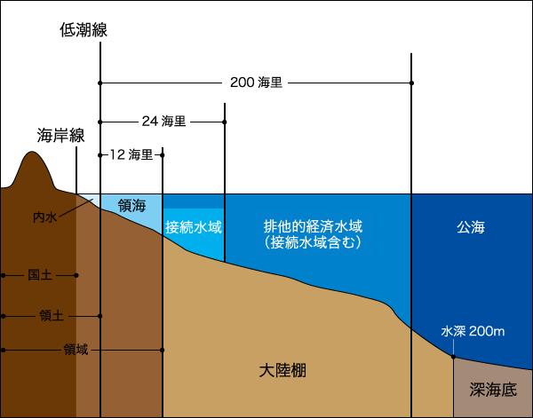 海の区分け図