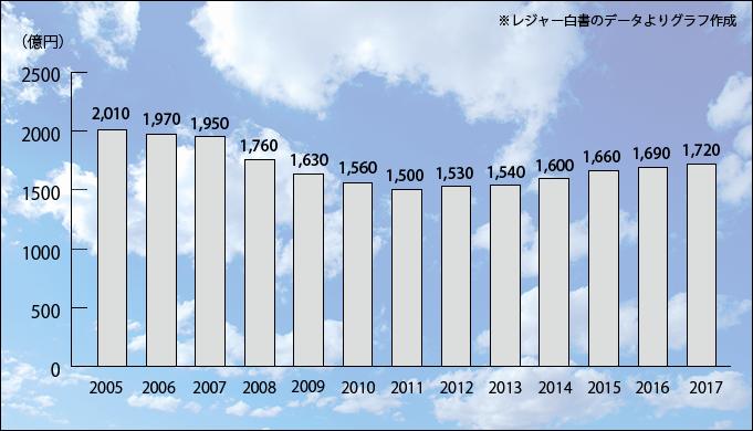 2018用釣具市場棒グラフ