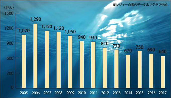 釣り人口2005〜2017年までの推移