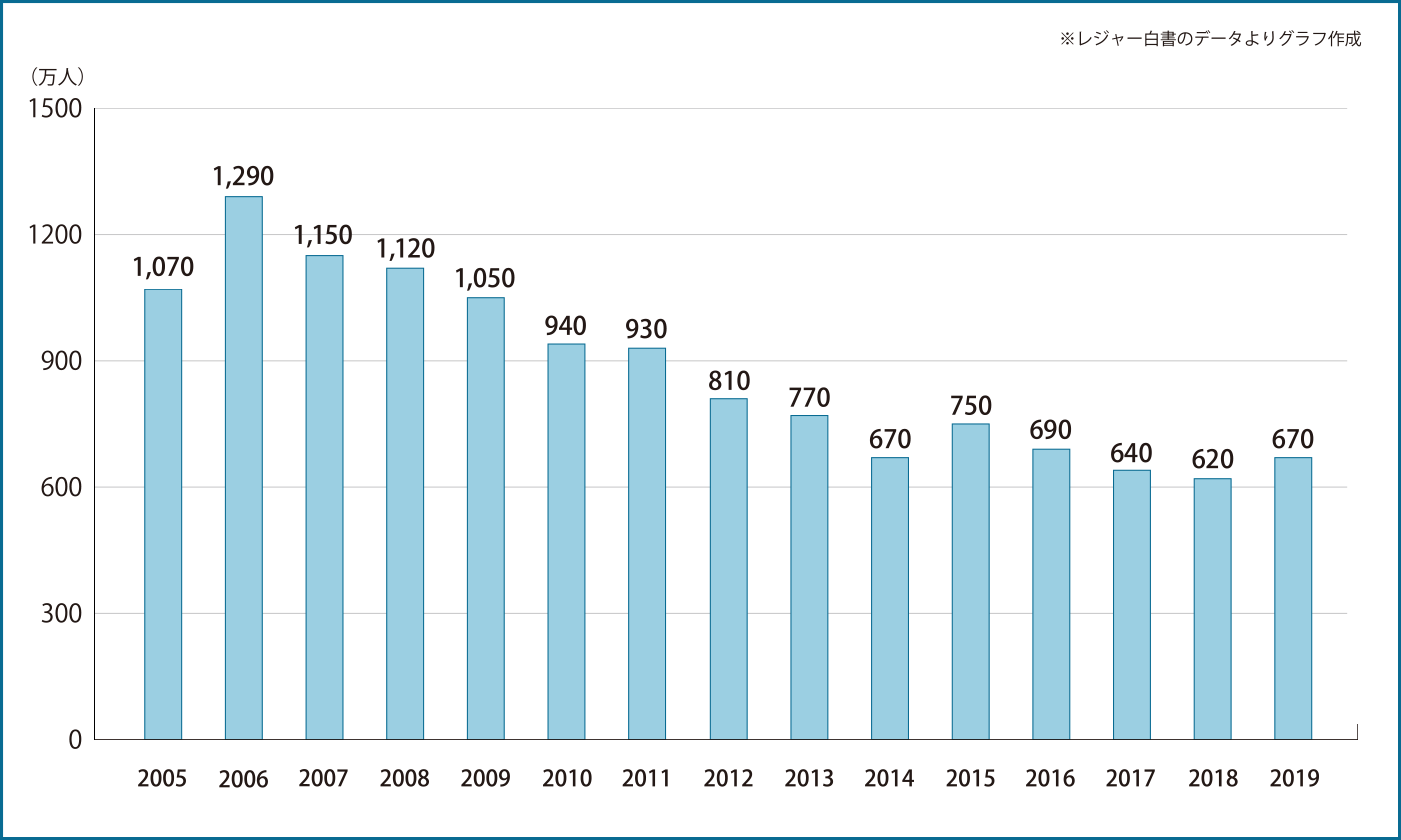 2005〜2019年釣り参加人口の推移